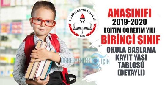2019-2020 eğitim öğretim yılı için ilkokul, ana sınıfı kayıt yaşı