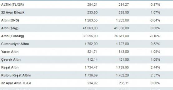 Son dakika dolar euro altın fiyatları 10 Mayıs