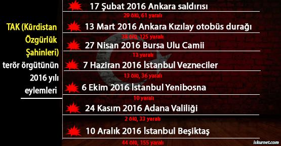 Beşiktaş Saldırısını üstlenen TAK Terör Örgütü'nün 2016 Yılı Eylemleri