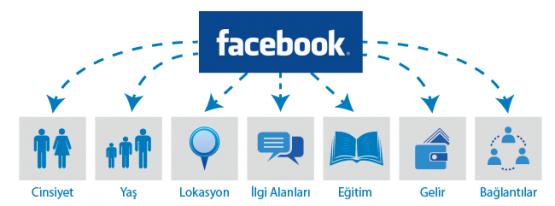 Reklamın En Avantajlı Yolu: Facebook Reklamları