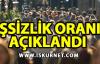 Türkiye'de İşsizlik Oranı Geriledi